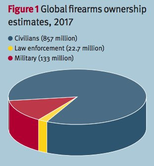 Americans Now Own 40% Of The World's One BillionGuns https://t.co/rygtCSv9uo