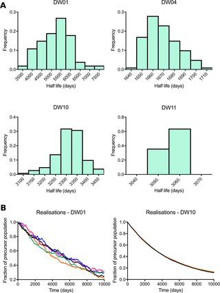 Human TSCM cell dynamics in vivo are compatible with long-lived immunological memory and stemness dlvr.it/QYQ8NY @PLOSBiology