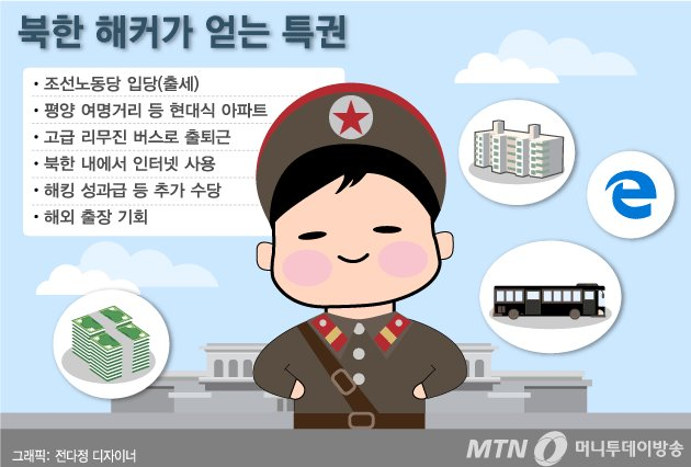 The privilege of North Korean hackers. - Join the Workers &#39; Party of Korea (success in life) - Modern apartments such as Pyongyang&#39;s Dawn Star Street - commute by luxury limousine bus - Internet use in North Korea - Bonus - opportunities for overseas business trips //from. MTN <br>http://pic.twitter.com/6Sf4vGy6q5