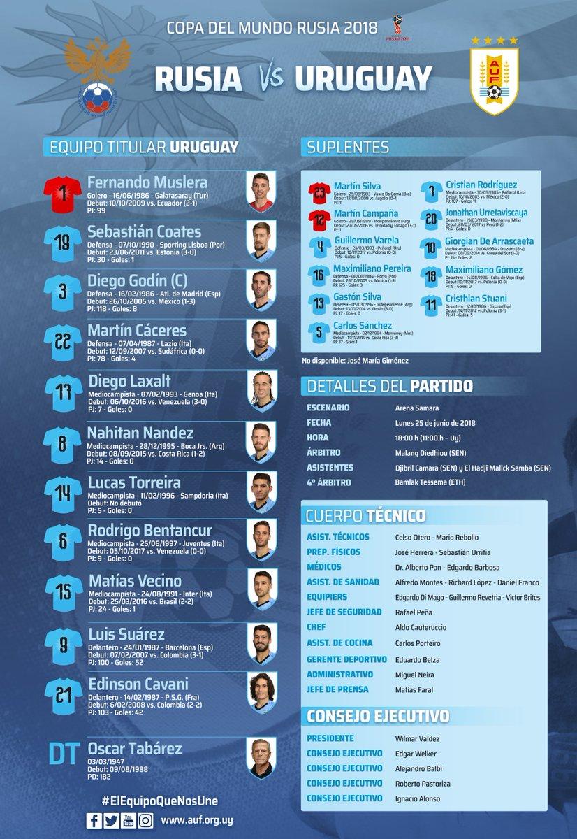 Selección Uruguaya's photo on Arena Samara