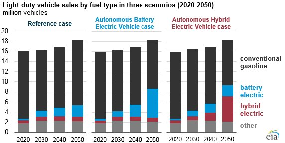 hybrid vs conventional vehicles essay Electric-vehicle drivers can save over $10,000 on car ownership costs compared with gas cars over five years, according to nerdwallet's analysis as more americans become environmentally conscious, eco-friendly vehicles have emerged as an attractive alternative to gas-powered cars.