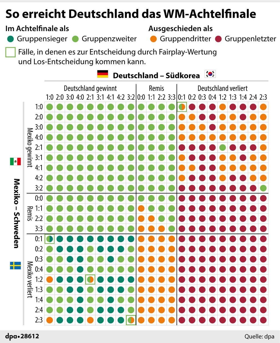 Ist doch eigentlich ganz einfach: So erreicht Deutschland das #WM2018-Achtelfinale (via @dpa_infografik).