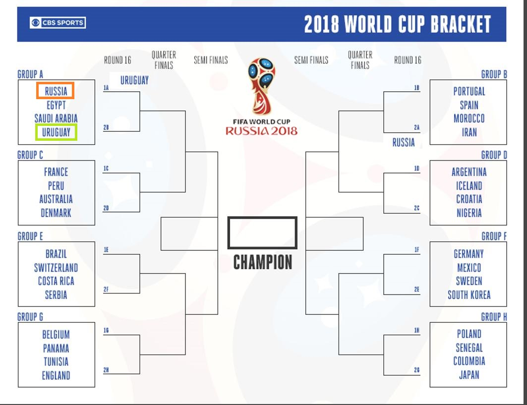 graphic about World Cup Printable Bracket identified as Doriano Carta upon Twitter: \