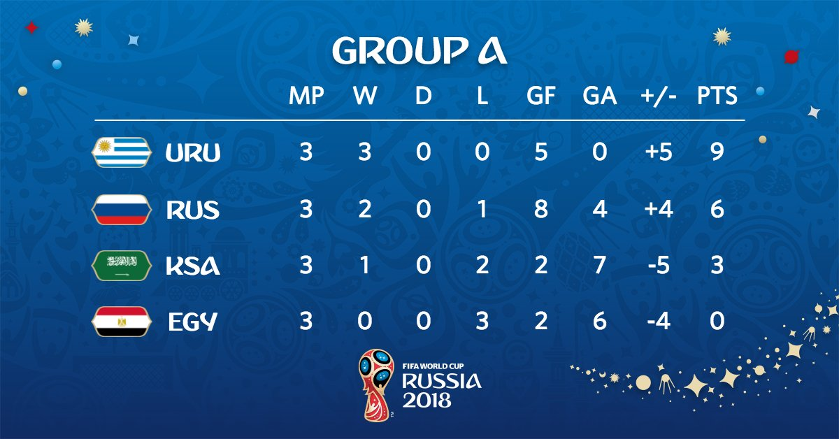 Klasemen Akhir Grup A Piala Dunia 2018 - Uruguay dan Rusia Lolos - 3