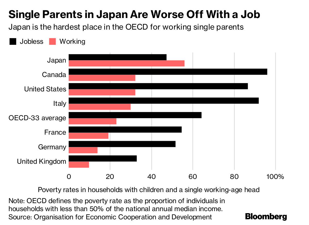 Bloomberg Quicktake En Twitter Most Single Mothers In Japan Exist On Less Than Half The National Median Income The Poverty Line Defined By Opec One In Every 7 Children In Japan Experiences