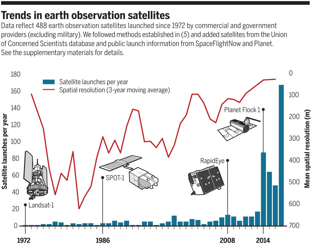 """science magazine on twitter: """"satellites are making it easier than"""