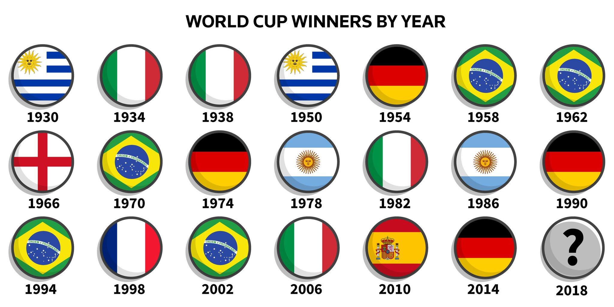 See all the #WorldCup winners by year since the first tournament in 1930. Test yourself: https://t.co/9sUw7Oim6o https://t.co/dErWgHIC44