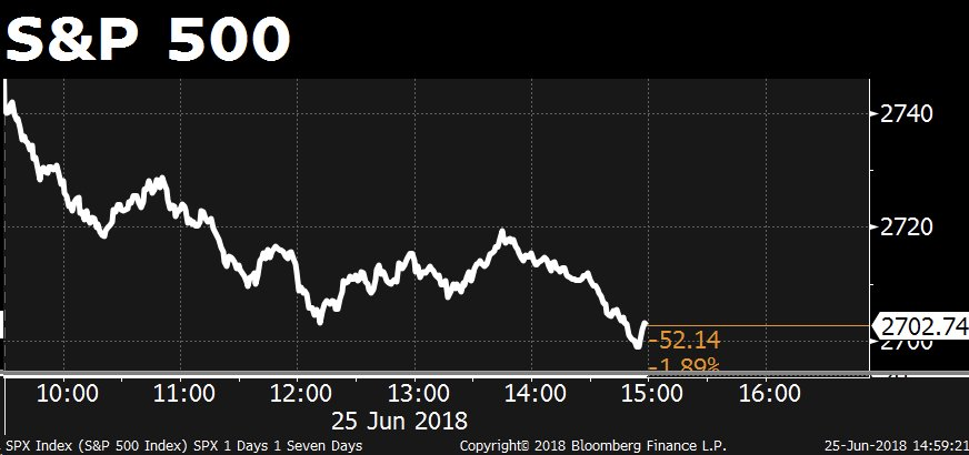 Bloomberg On Twitter The Sp 500 Is Down Nearly 2 Httpst
