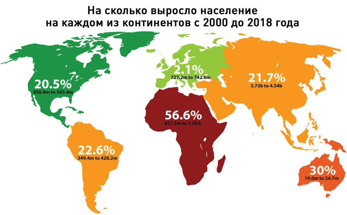 сколько процентов занимает евразия