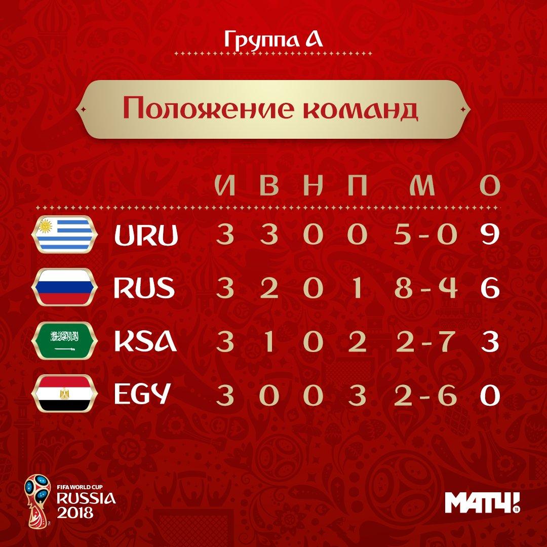 чемпионат какое место занимает россия