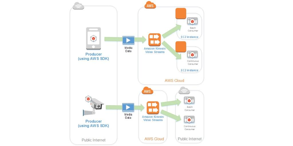 Amazon Web Services On Twitter Use Kinesis Video Streams To