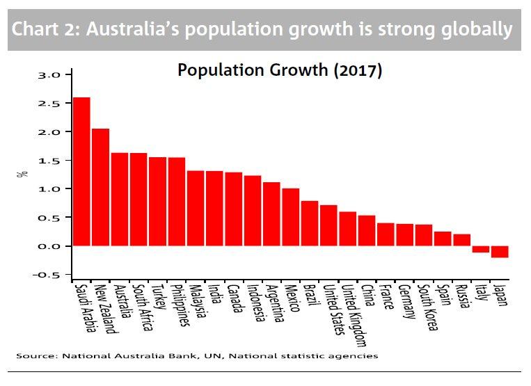 David Scutt On Twitter Heres How Australian Population Growth