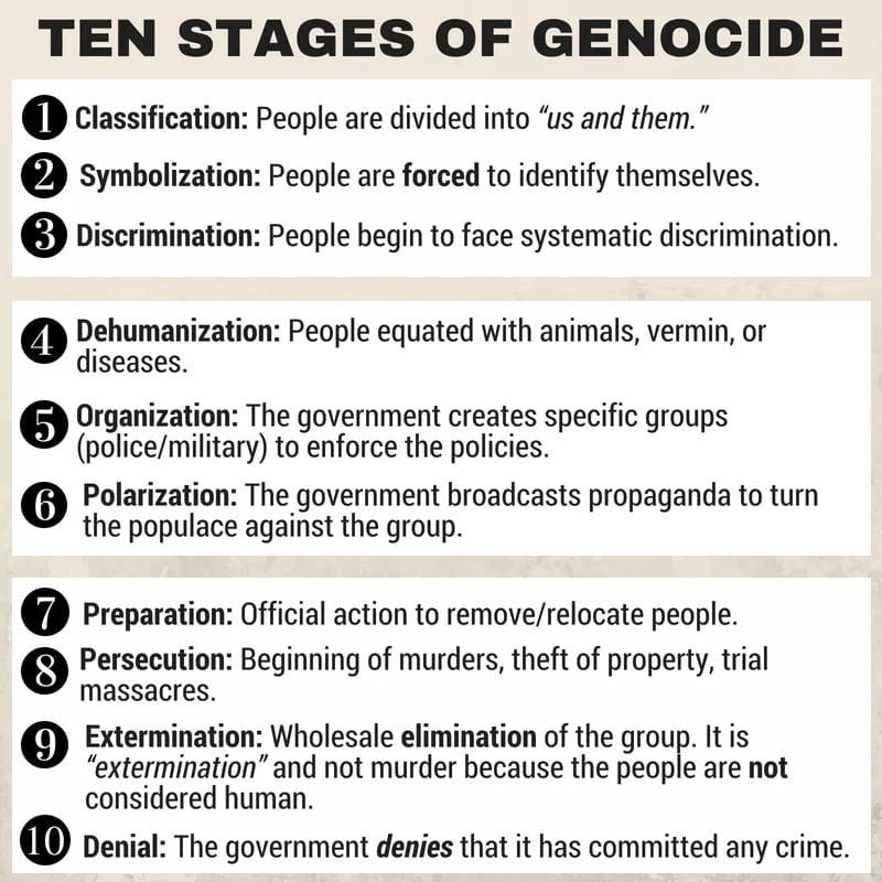 the ten stages of genocide by gregory Ten stages of genocide was a document developed by dr gregory h stanton, a professor at the university of mary washington stanton has served as the president of the international association of genocide scholars, and now leads genocide watch, a non-profit organization dedicated to the fight.