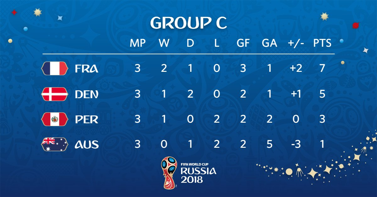 ตารางคะแนนฟุตบอลโลกกลุ่มซี