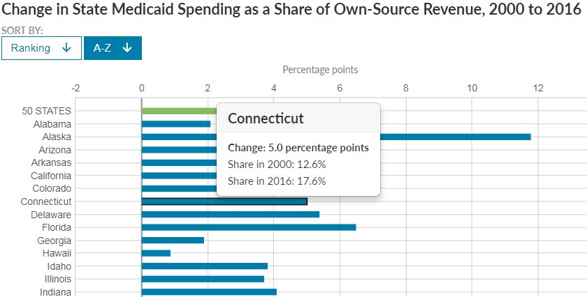 The States That Spend Most And Least On >> Pew States On Twitter 50 State Data See Where Medicaid Spending