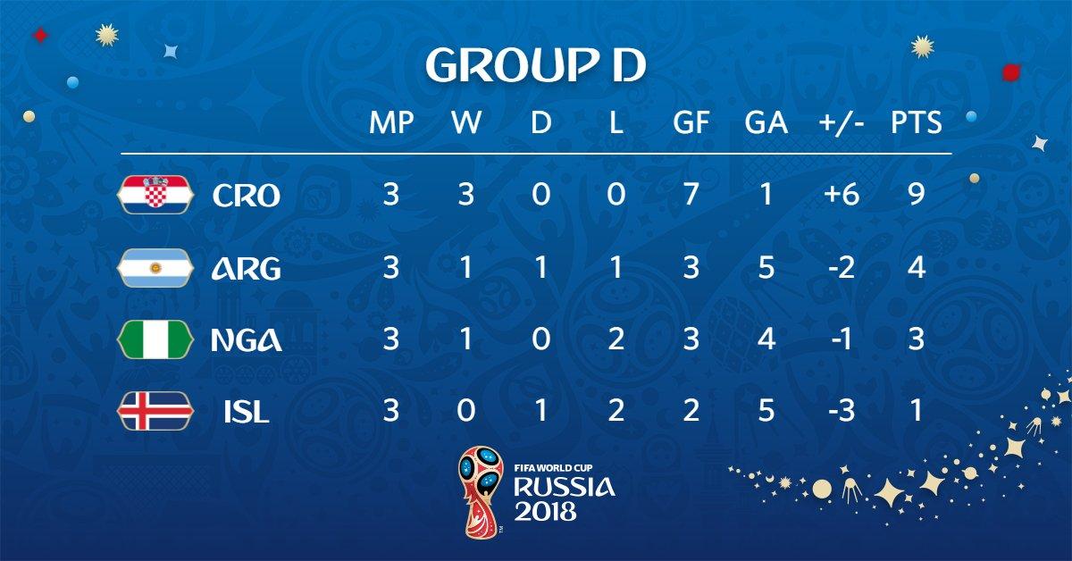 ตารางคะแนนฟุตบอลโลกกลุ่มดี