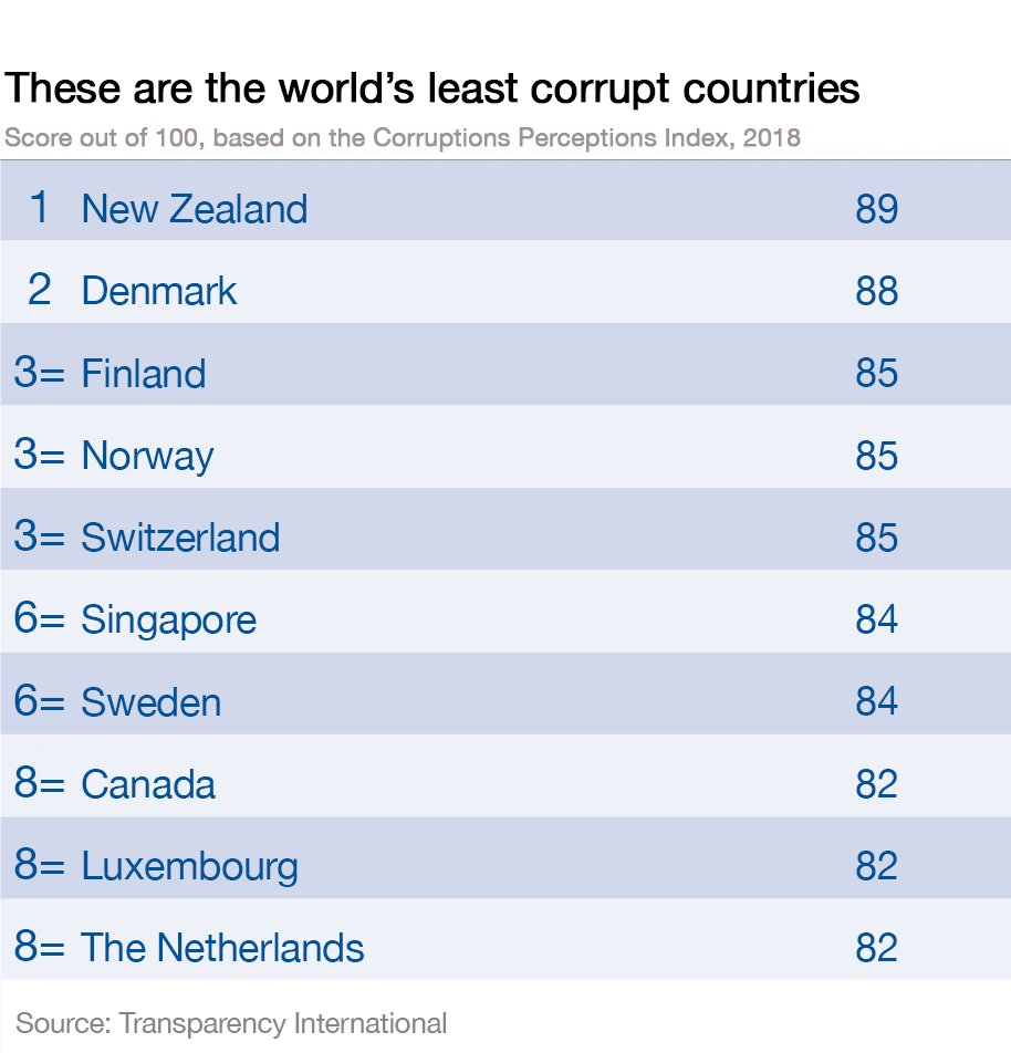 New Zealand is the world's least corrupt nation https://t.co/CETdXYhlie #corruption