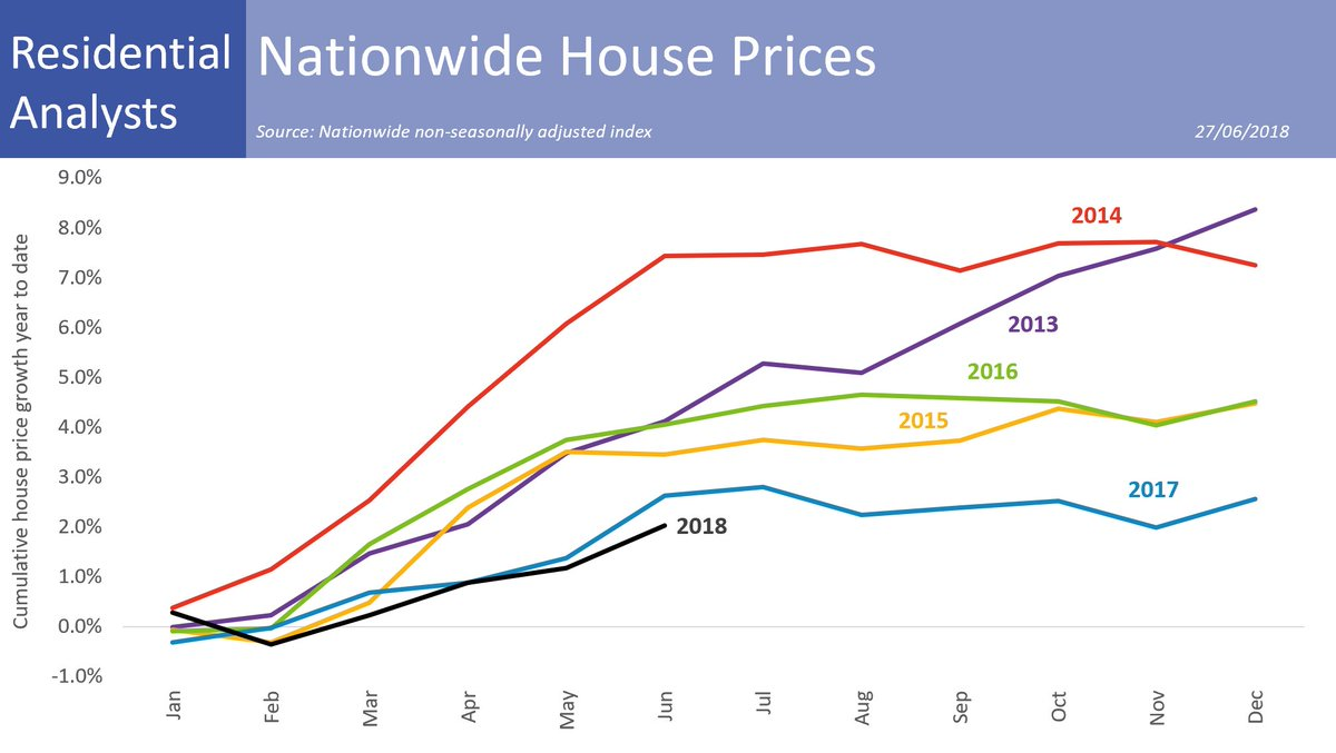 Neal Hudson  Nationwide UK house price indexannual change 2%year to date 2