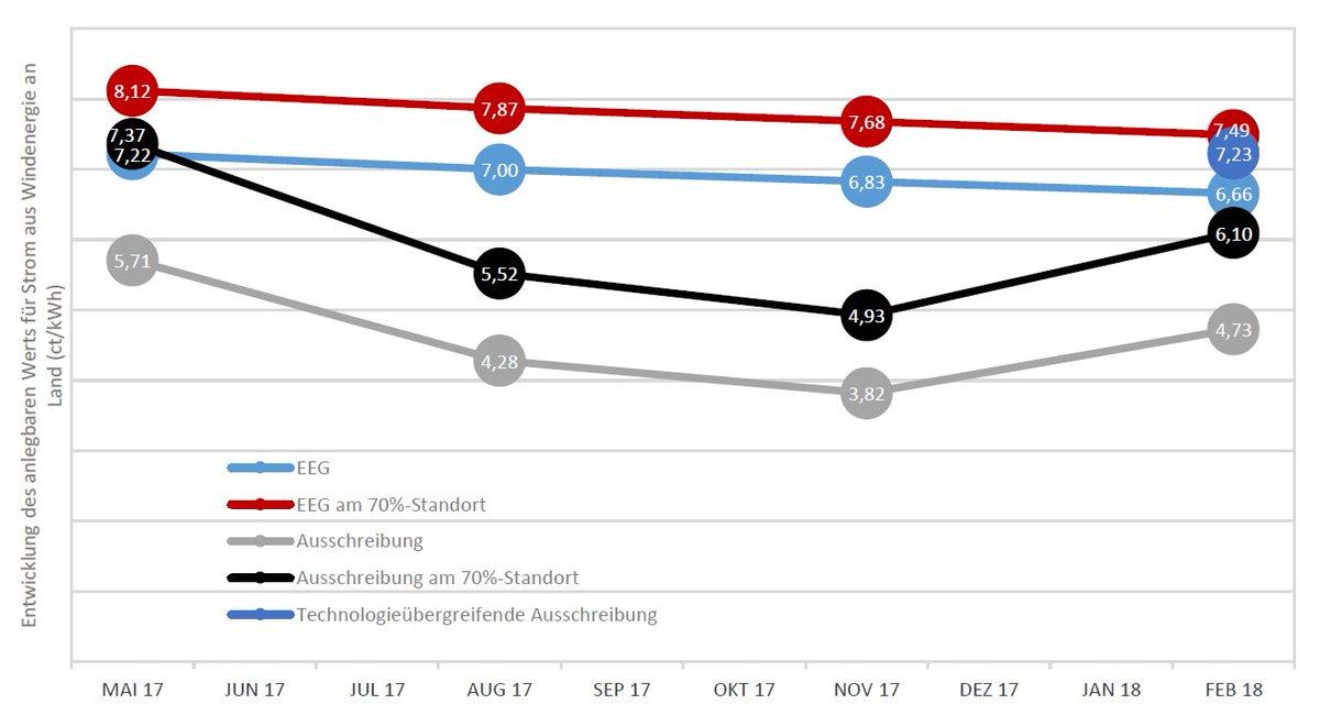 Andreas Loeschel On Twitter Co2 Bepreisung Und Energiepreisreform
