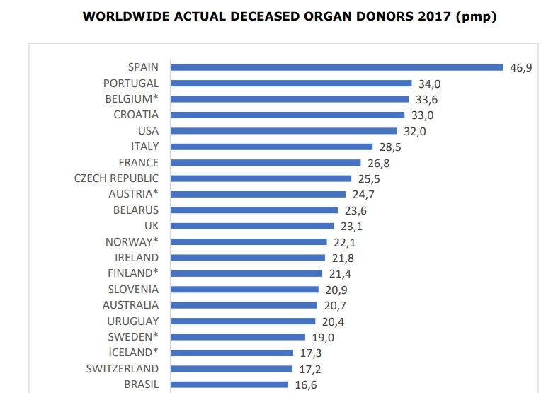 Spain has a lesson for the rest of the world about organ donation https://t.co/949XqxlQ36