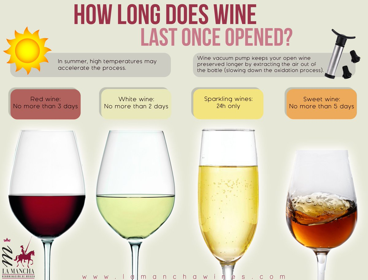 La Mancha Wines On Twitter How Long Does Wine Last Once Opened