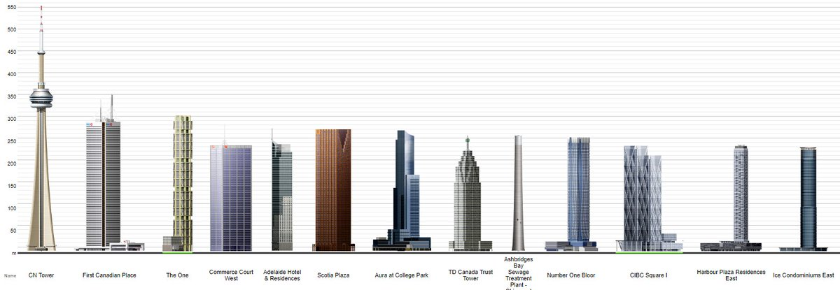 Toronto Financial District Bia On Twitter 10 Of The 10 Tallest