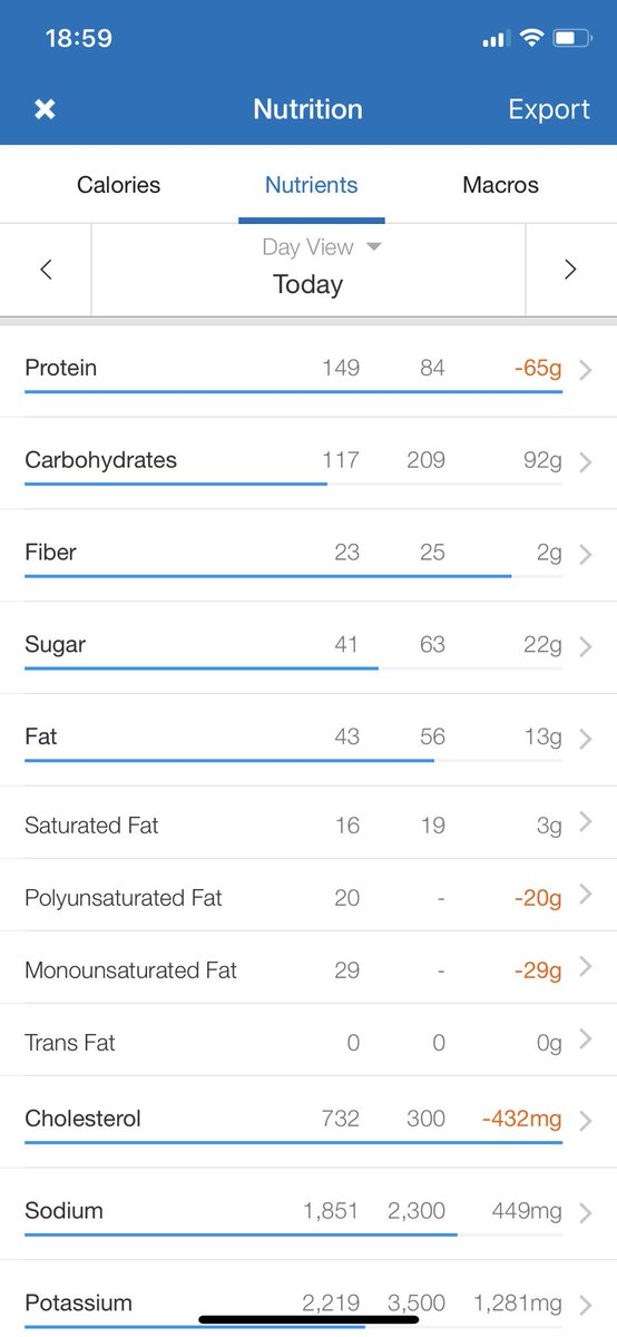 alya al sultani on twitter tweeting daily nutrition diary to keep