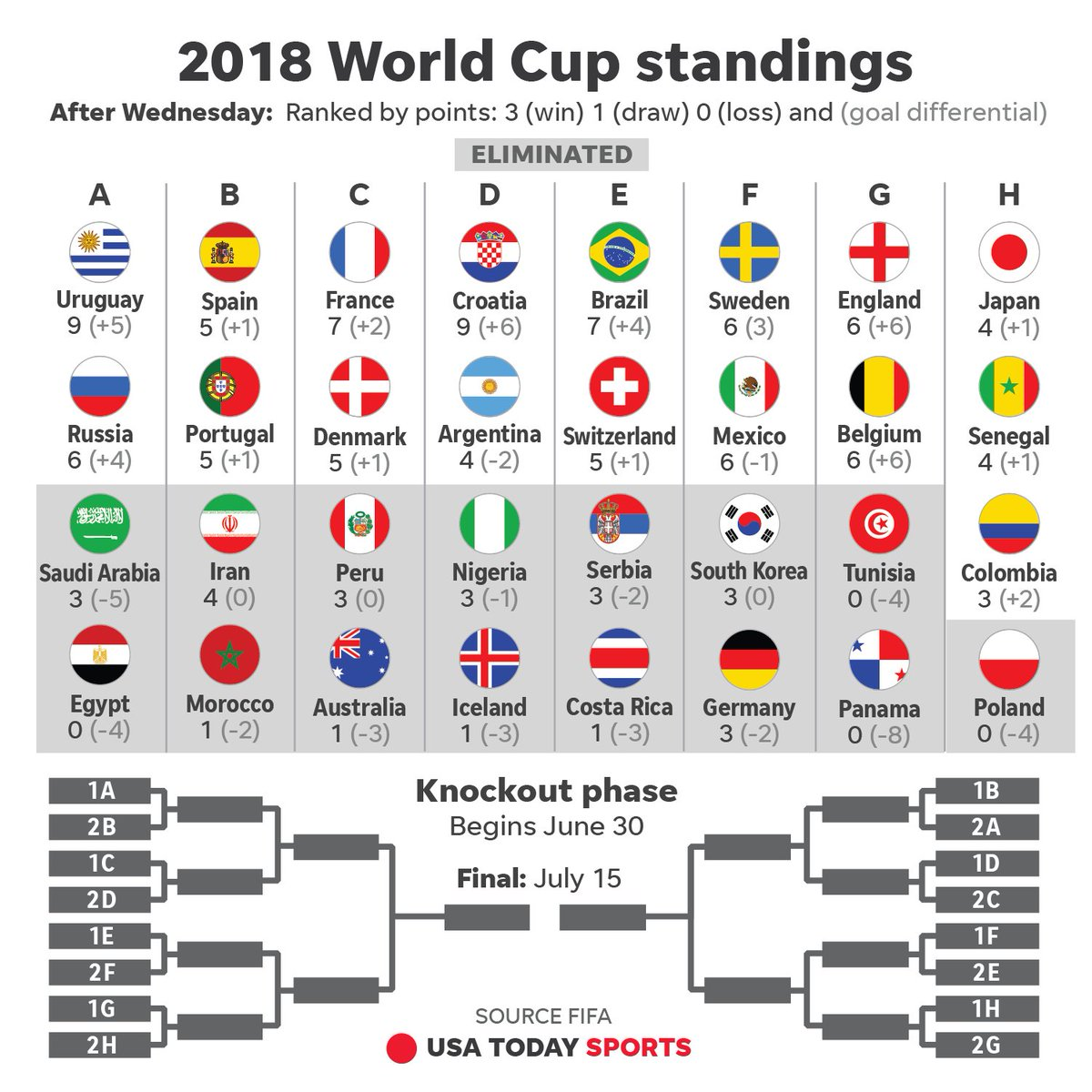 Updated Worldcup Standings Four More Spots In The Knockout Stage Were Decided Today With The Last Four To Be Settled Tomorrow On The Final Day Of Group