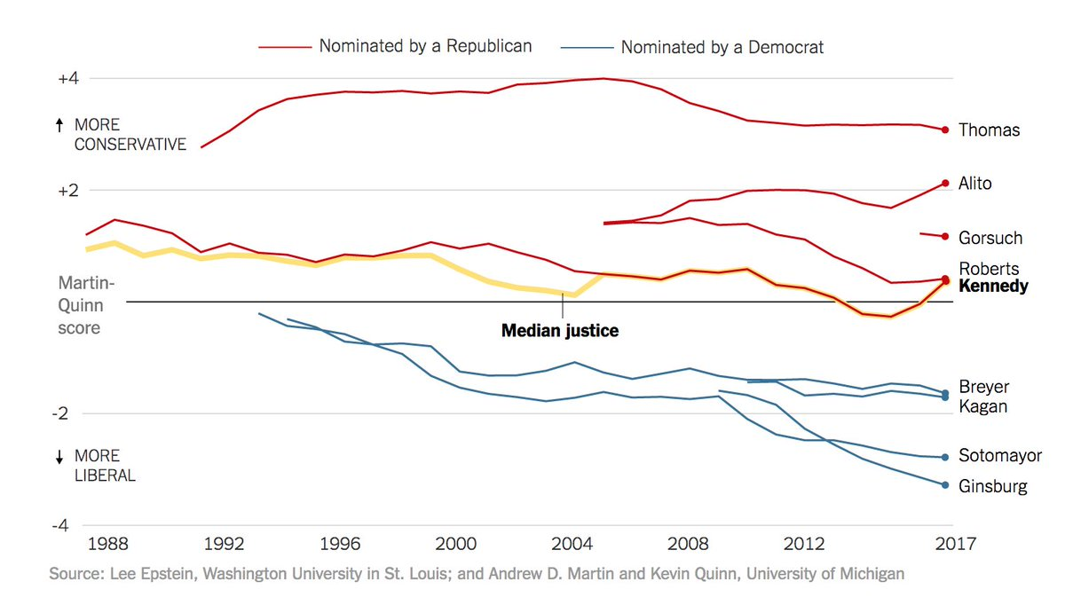 d4628a020 ... does. https://www.nytimes.com/interactive/2018/06/27/us/politics/kennedy-retirement-supreme-court-median.html?smid=tw-share  …pic.twitter.com/owcTVtdfPc
