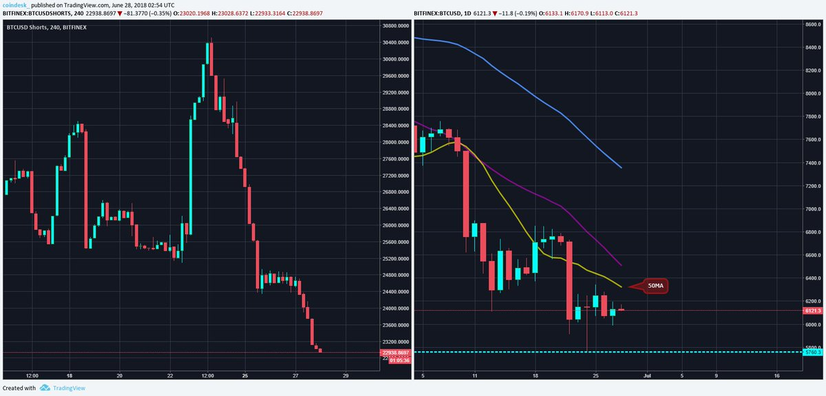 bitcoin daily review