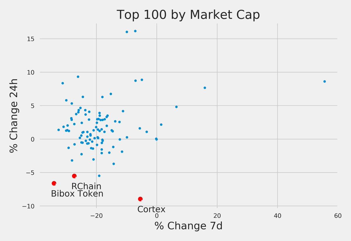Worst returns (24h): 1. Cortex -8.9% $CTXC 2. Bibox Token -6.6% $BIX 3. RChain -5.5% $RHOC #blockchain #altcoins https://t.co/nZ5yRyEMDv