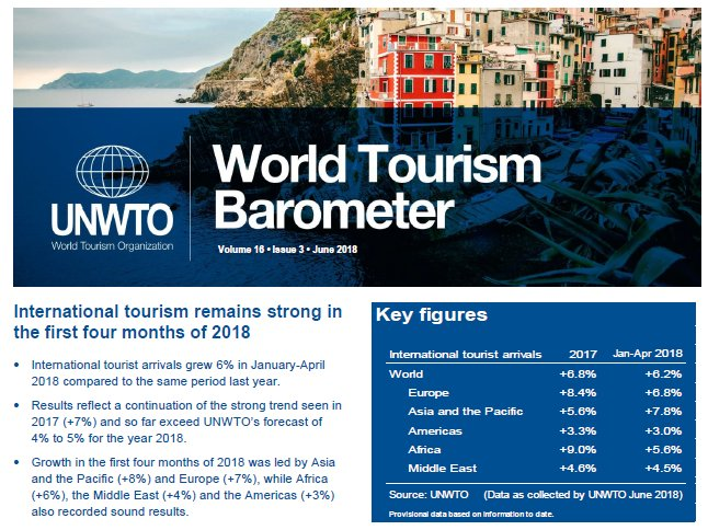 Unwto publications unwtopub twitter available now at the elibrary httpse unwtotocwtobarometereng163 picitteropbr6phuz7 world tourism organization publicscrutiny Choice Image