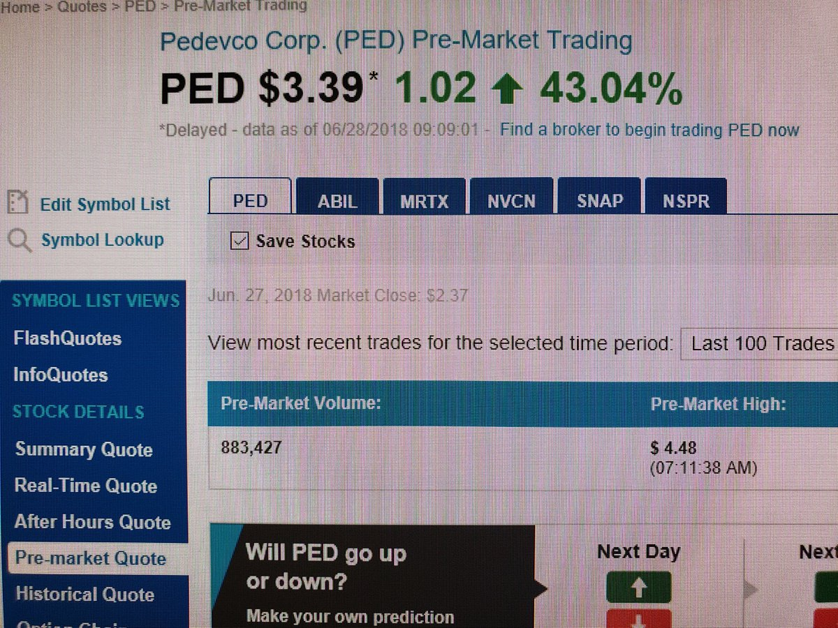Short Squeezed On Twitter Ped Hits 448 Premarket Httpst