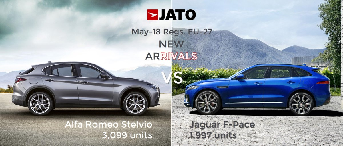 """jato dynamics on twitter: """"may 2018: a great month for #alfaromeo"""