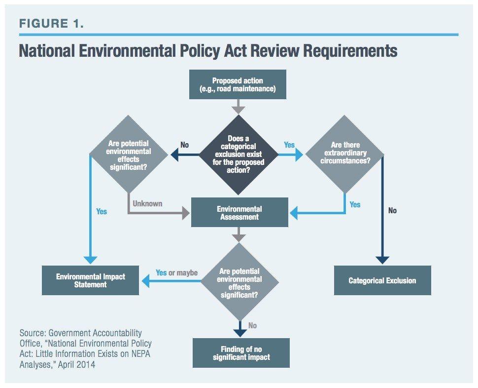 environmental assessment office needed - 970×786