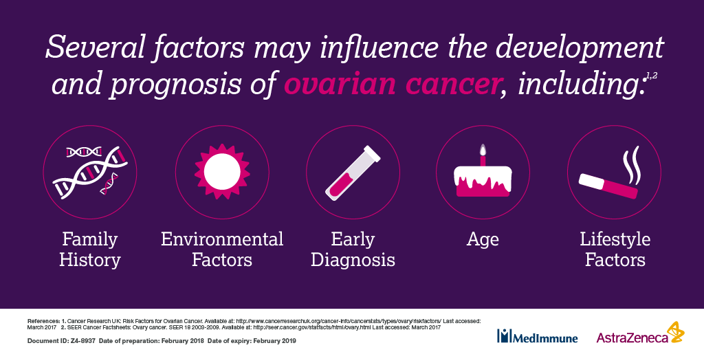 Astrazeneca On Twitter Ovarian Cancer Has A Range Of Risk Factors That Also Contribute To The Development And Prognosis Of The Disease Gyncsm Https T Co Keovykgtbd