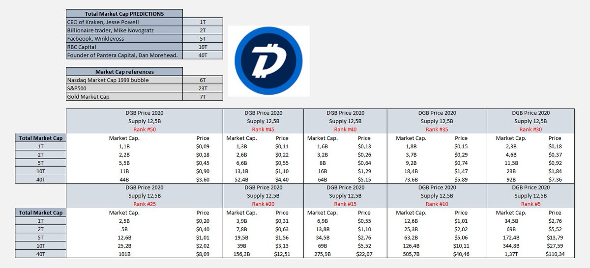 digibyte cryptocurrency price