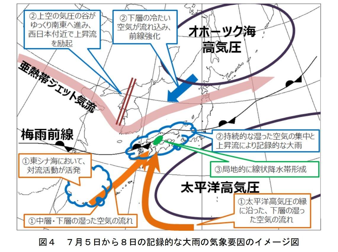 気象庁報道発表。 「平成30年7月豪雨」の大雨の特徴とその要因について(速報)