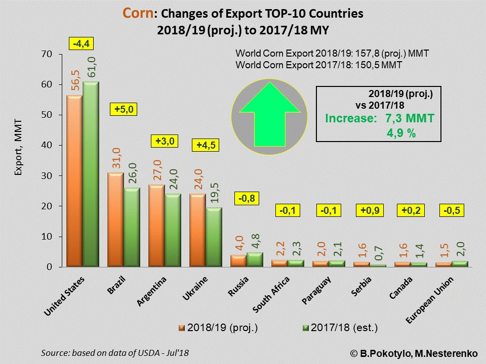 u s corn market production consumption and Us corn also consumes a large amount of our freshwater resources, including an estimated 56 cubic miles per year of irrigation water withdrawn from america's rivers and aquifers.