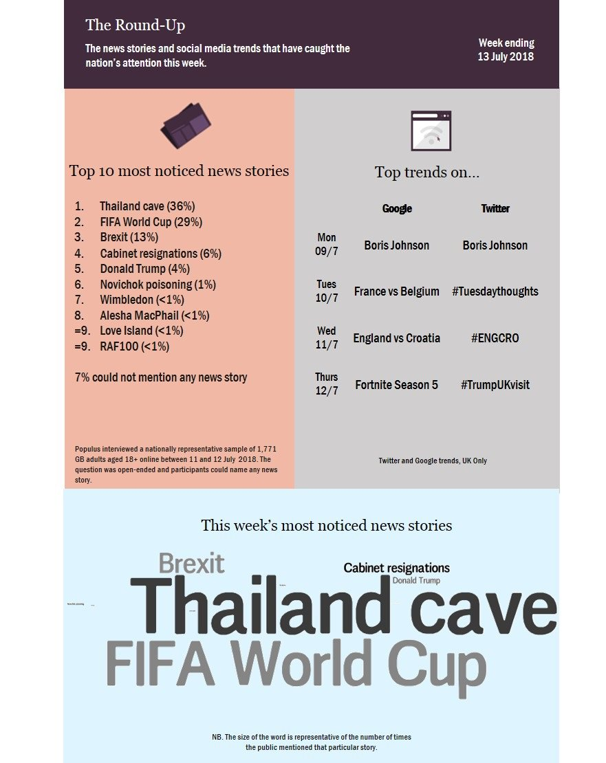 The  ThailandCaveRescue (36%) is the top most noticed news story this week 64275c7af