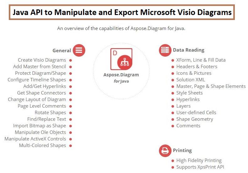 Aspose On Twitter Java Visio Diagramming Api Create Edit