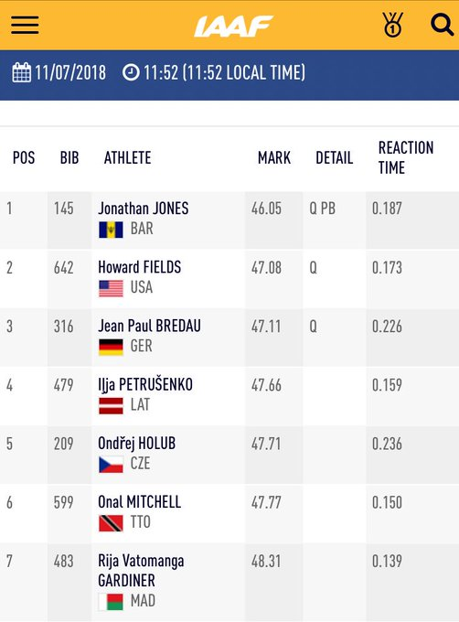 Jones taking the win for Barbados 🇧🇧 in heat 5️⃣ with a superb PB! Fields 🇺🇸 and Bredau 🇩🇪 also looking really good in 2nd and 3rd positions. #IAAFworlds Foto