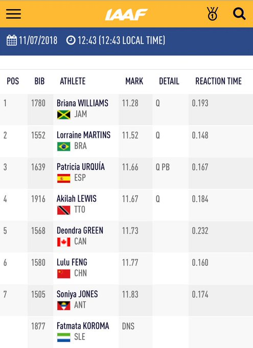 Briana Williams 🇯🇲 looking surprisingly (or not?) easy in heat 3️⃣ to clock a su-perb 👌 for the win! Martins 🇧🇷, Urquía 🇪🇸, and Llewis 🇹🇹 joining her in the semifinals. #IAAFworlds Foto