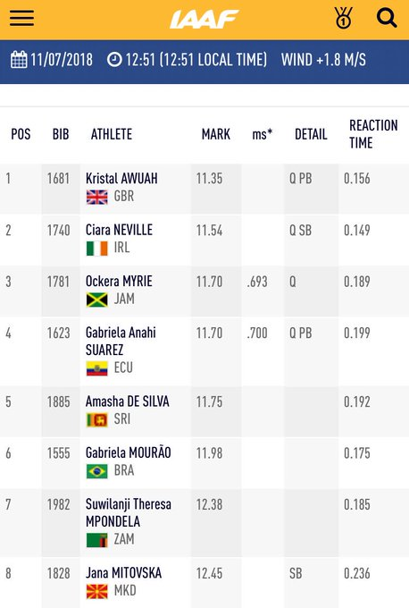 Wow, Kristal Awuah 🇬🇧 (@BritAthletics) with a beautiful PB of for the win of heat 4️⃣! Neville 🇮🇪, Myrie 🇯🇲, and Suarez 🇪🇨 also with a PB taking 2nd, 3rd, and 4th, respectively. #IAAFworlds Foto