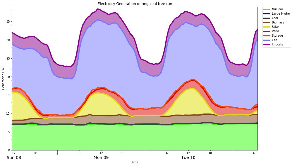 free Materials Data for Cyclic Loading: Part D: