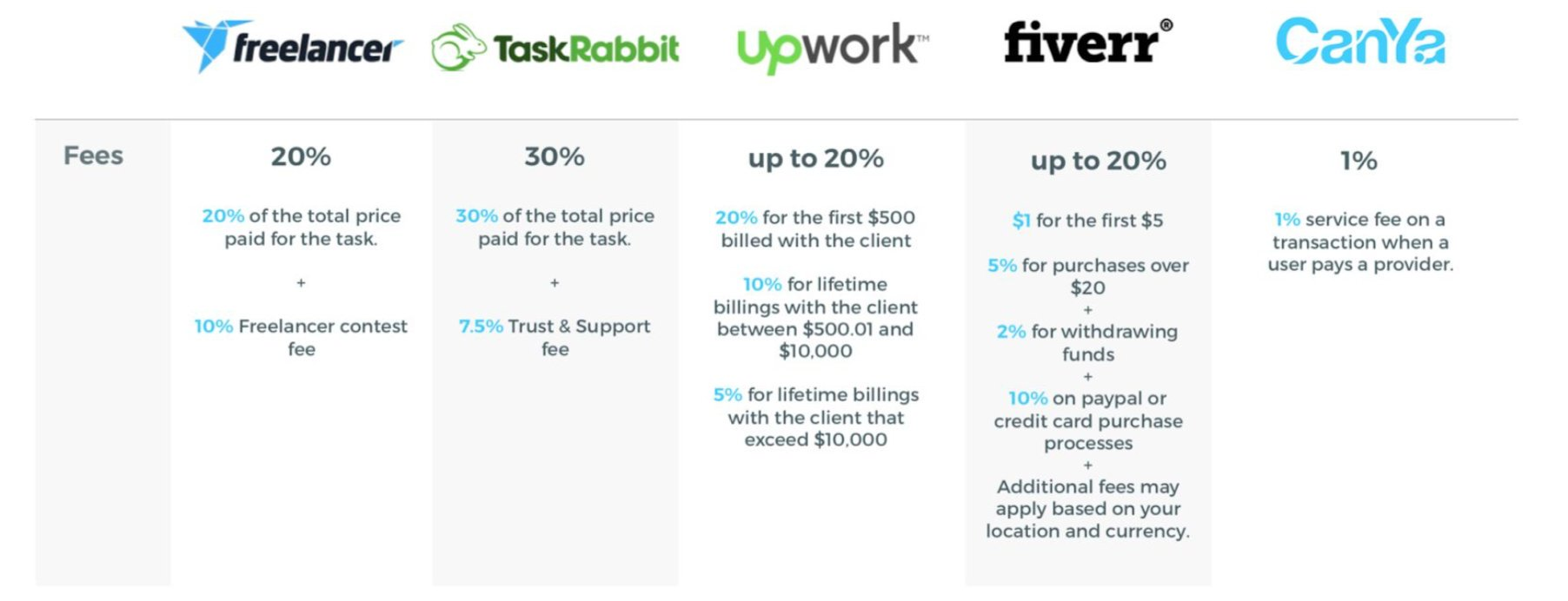 Upwork freelancer fees должности фрилансеров