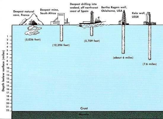 أعمق حفرة صنعها البشر على الإطلاق في خضم الحرب الباردة Dh29_hmWsAUlLPP