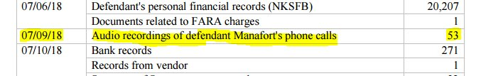 On Monday, the Special Counsel's Office handed over to Manafort and his attorneys 53 audio recordings they obtained of Manafort's own phone calls.  https://t.co/L4C0JNqmep