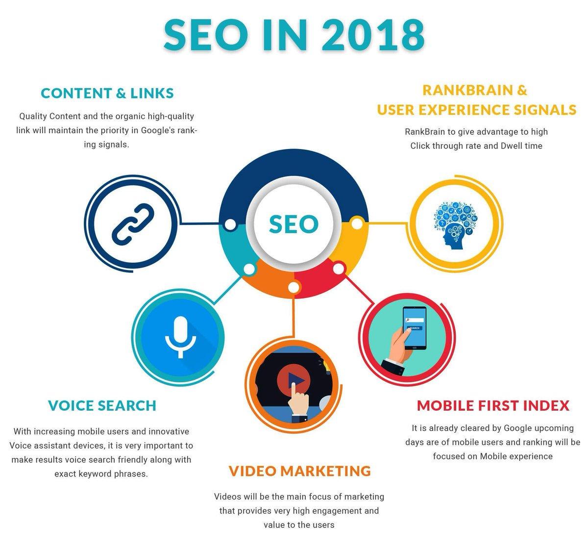 Latest trends of #SEO in 2018  #DigitalMarketing #SEOTalk #SEOServices #SeoSoftware #LinkBuilding #backlinks #VideoMarketing #mobilemarketing #InternetMarketing #OnlineMarketing #socialmedia #GrowthHacking #SEOTalk #SearchEngineOptimization #SEM #SMM #SearchEngine… by #RedAlkemi<br>http://pic.twitter.com/PUYGgMvfgr