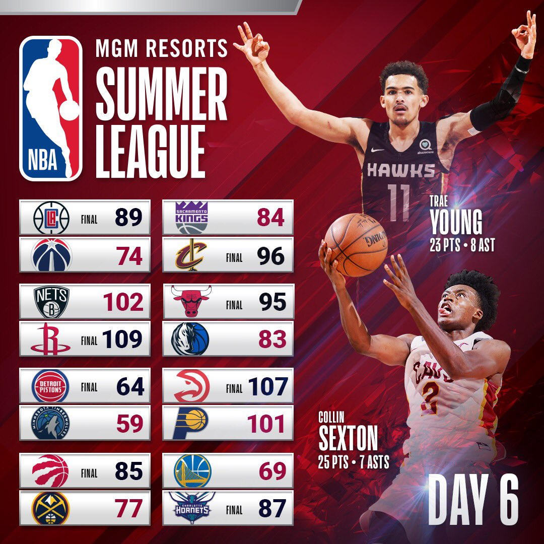 The first day of the #NBASummer tournament is in the books!  Be in the building tomorrow: https://t.co/Pa99irXZi6 https://t.co/gXZeg5B47t